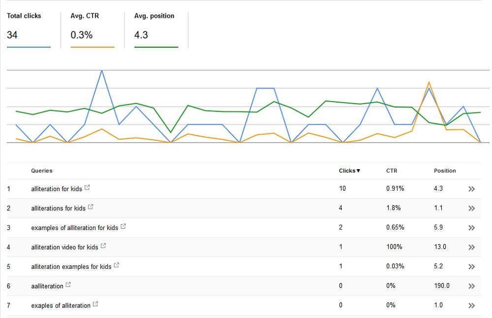 All keyword queries that bring traffic to a specific page on your site