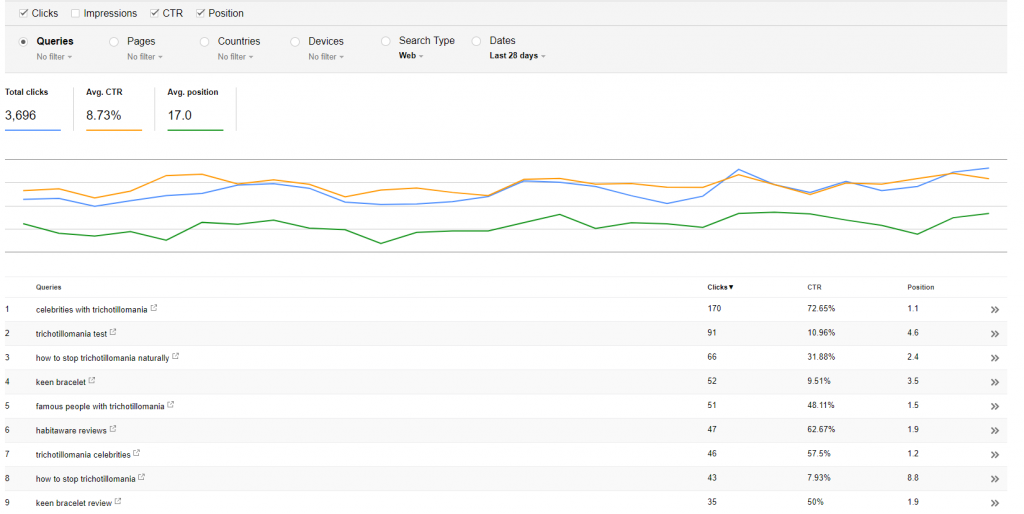 how to improve google ranking wordpress free?